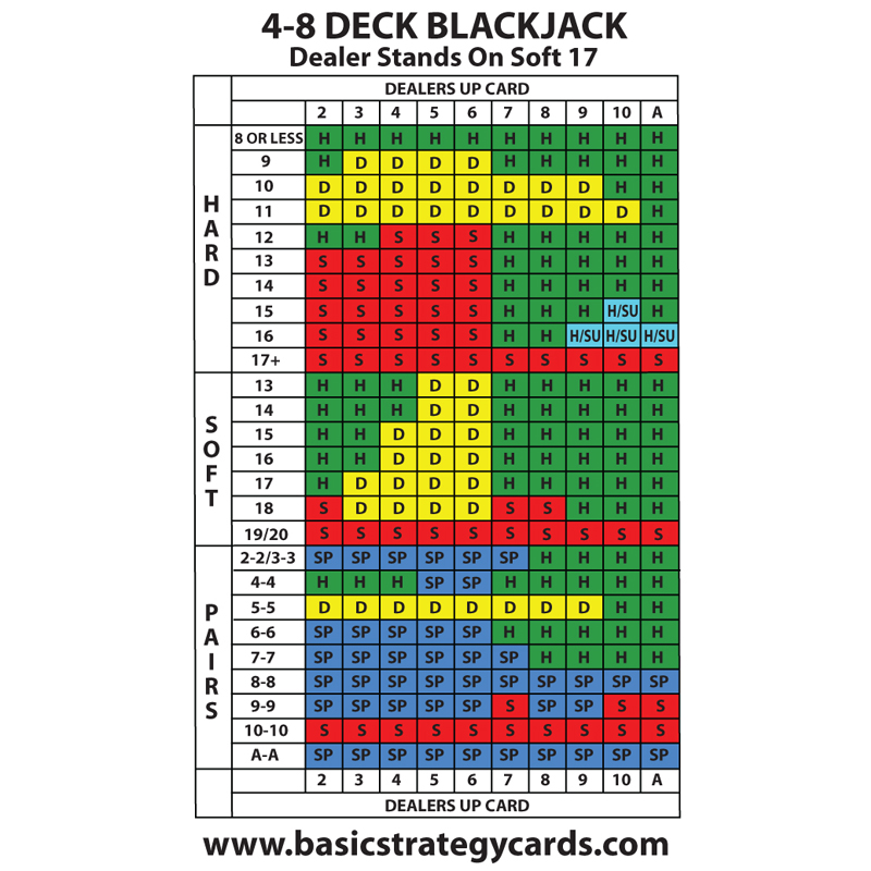 4-6-8 Deck Blackjack Basic Strategy Card - Dealer Stands Soft 17